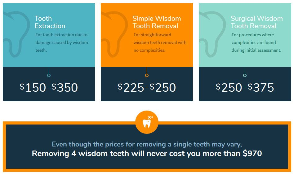 wisdom teeth removal cost Sydney